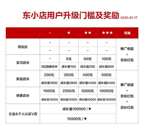 京东东小店福利引流活动:0元撸65元!人人可领,每人限领一次!